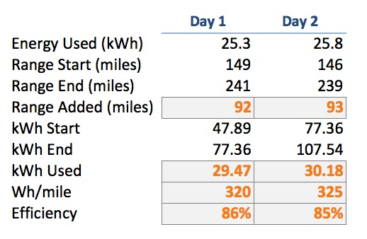 kWh Results