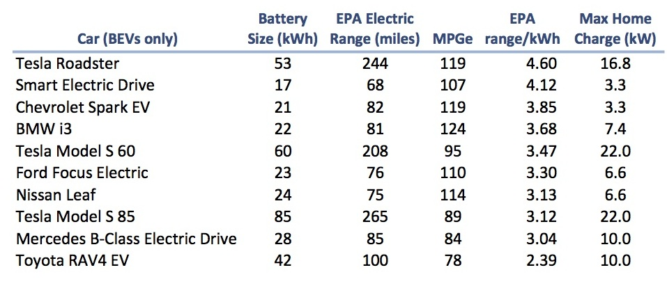 EV Batteries Small